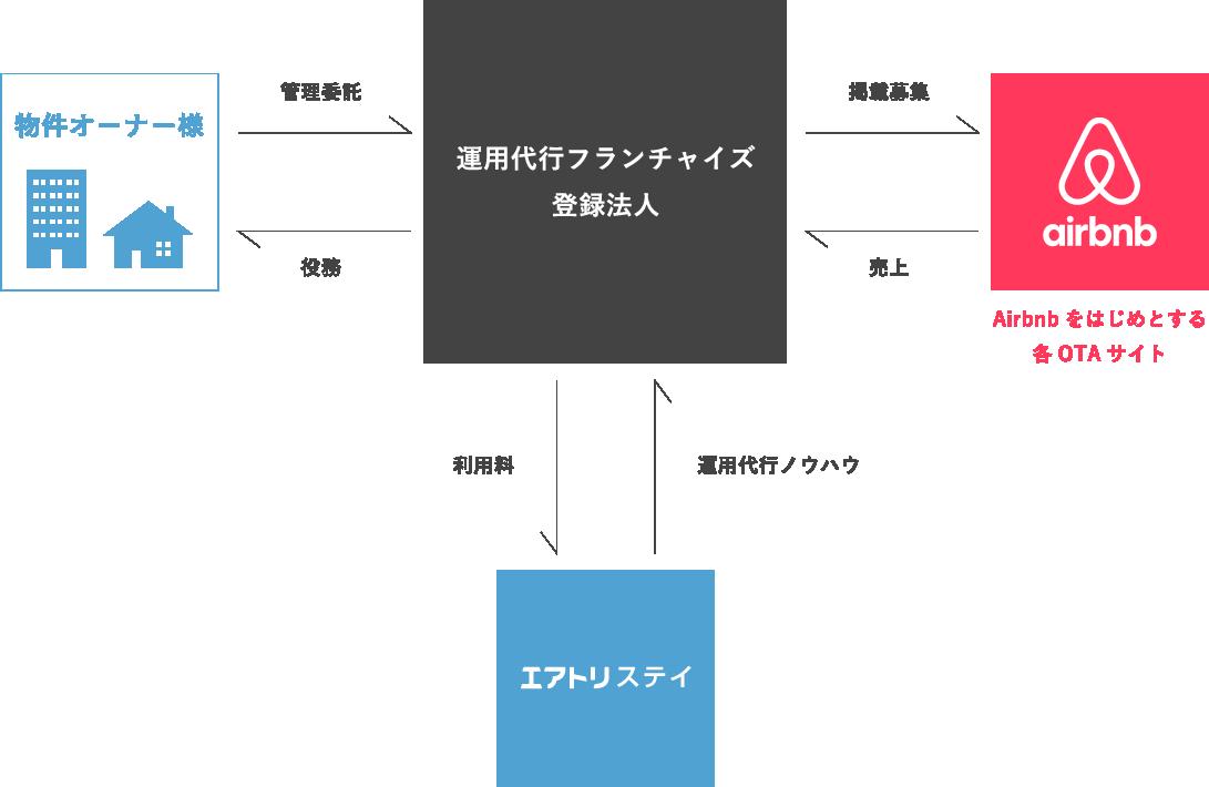 運用代行フランチャイズ登録法人の相関図
