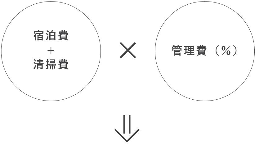 宿泊費+清掃費×管理費(%)